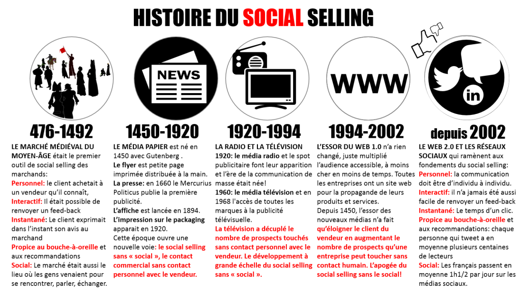 Histoire social selling