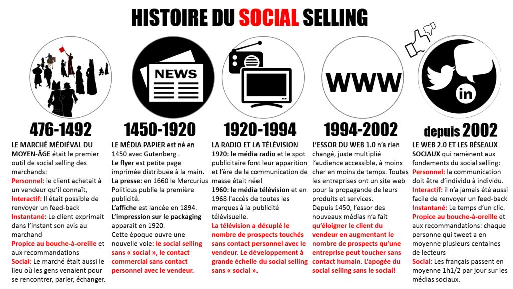 Histoire du social selling