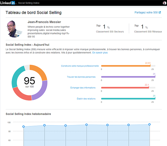 Comment est calculé le Social Sales Index (SSI) Linkedin