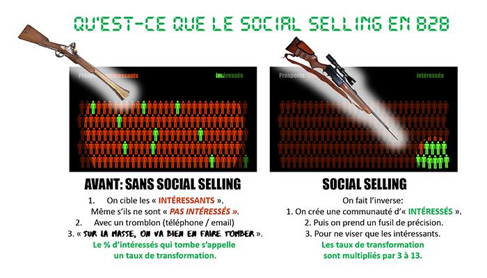 Qu'est-ce que le social selling en B2B ?
