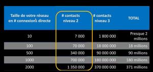 Profils floutés LinkedIn et taille de réseau